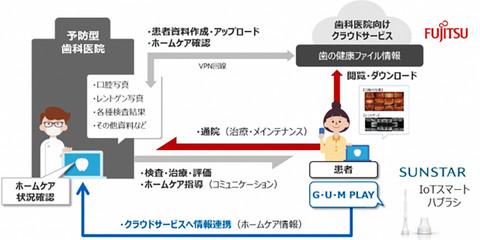 Fujitsusunstarpre_2